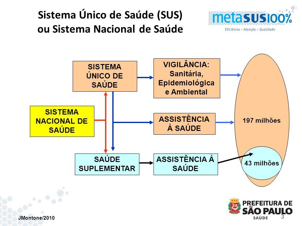 JMontone/2010 3 Sistema Único de Saúde (SUS) ou Sistema Nacional de Saúde SISTEMA NACIONAL DE SAÚDE SISTEMA ÚNICO DE SAÚDE 197 milhões 43 milhões VIGI
