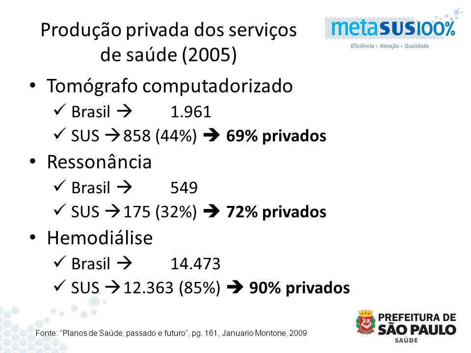Produção privada dos serviços de saúde (2005) Tomógrafo computadorizado Brasil 1.961 SUS 858 (44%) 69% privados Ressonância Brasil 549 SUS 175 (32%) 7