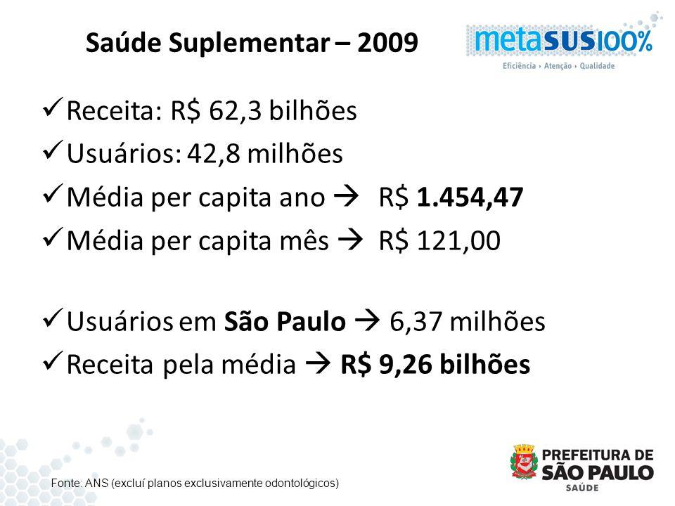 Saúde Suplementar – 2009 Receita: R$ 62,3 bilhões Usuários: 42,8 milhões Média per capita ano R$ 1.454,47 Média per capita mês R$ 121,00 Usuários em S