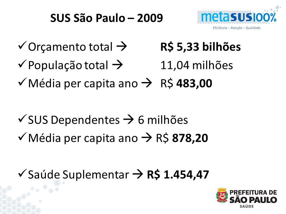 SUS São Paulo – 2009 Orçamento total R$ 5,33 bilhões População total 11,04 milhões Média per capita ano R$ 483,00 SUS Dependentes 6 milhões Média per