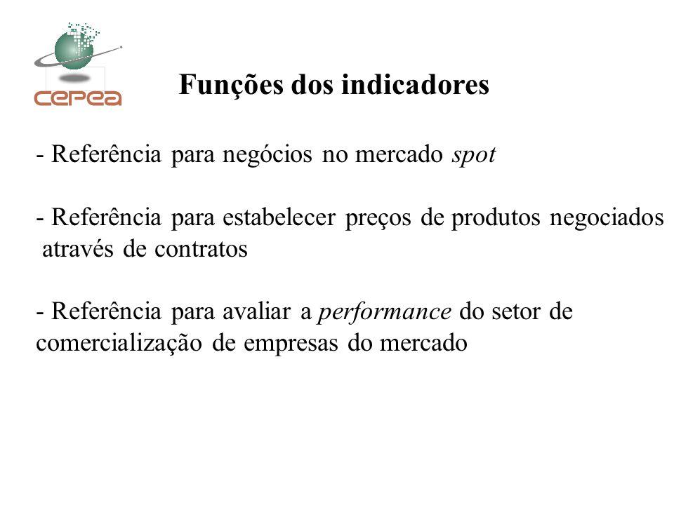 Funções dos indicadores - Referência para negócios no mercado spot - Referência para estabelecer preços de produtos negociados através de contratos -