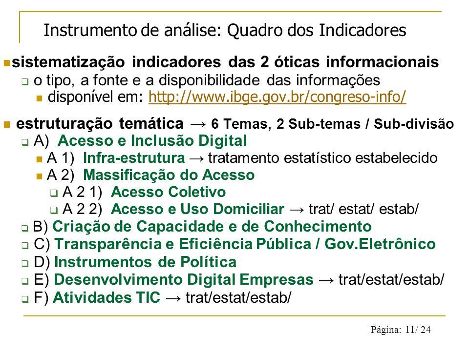 Página: 11/ 24 Instrumento de análise: Quadro dos Indicadores sistematização indicadores das 2 óticas informacionais o tipo, a fonte e a disponibilidade das informações disponível em: http://www.ibge.gov.br/congreso-info/http://www.ibge.gov.br/congreso-info/ estruturação temática 6 Temas, 2 Sub-temas / Sub-divisão A) Acesso e Inclusão Digital A 1) Infra-estrutura tratamento estatístico estabelecido A 2) Massificação do Acesso A 2 1) Acesso Coletivo A 2 2) Acesso e Uso Domiciliar trat/ estat/ estab/ B) Criação de Capacidade e de Conhecimento C) Transparência e Eficiência Pública / Gov.Eletrônico D) Instrumentos de Política E) Desenvolvimento Digital Empresas trat/estat/estab/ F) Atividades TIC trat/estat/estab/