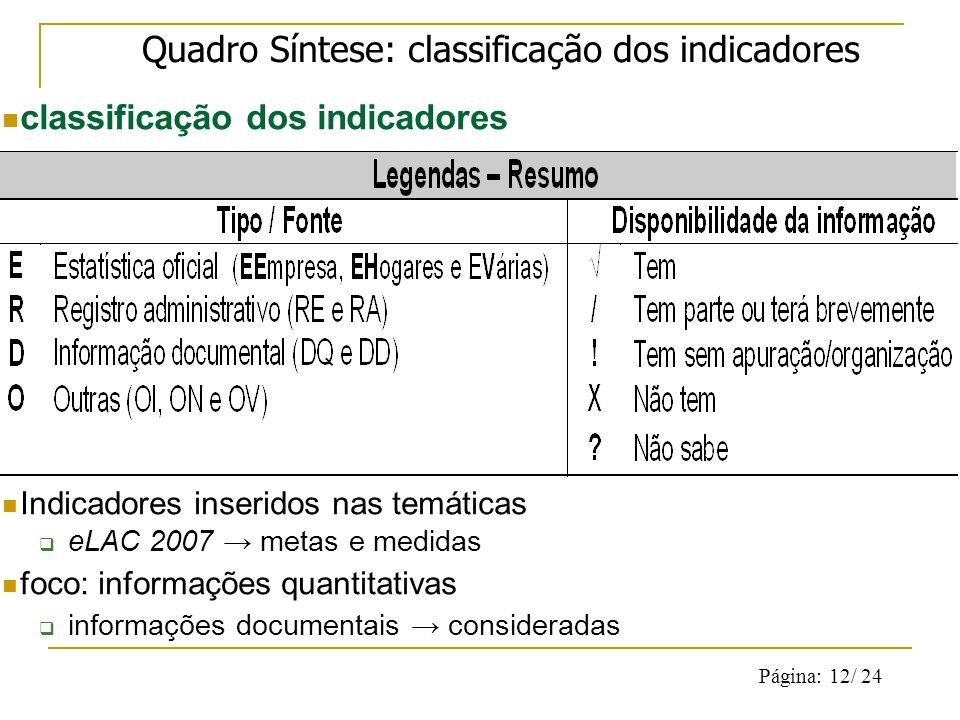 Página: 12/ 24 Quadro Síntese: classificação dos indicadores classificação dos indicadores Indicadores inseridos nas temáticas eLAC 2007 metas e medidas foco: informações quantitativas informações documentais consideradas
