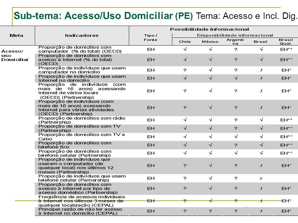Página: 15/ 24 Sub-tema: Acesso/Uso Domiciliar (PE) Tema: Acesso e Incl. Dig.