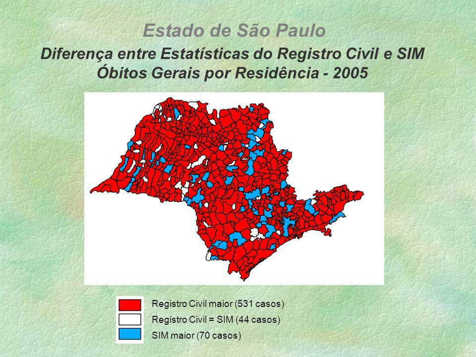 Diferença entre Estatísticas do Registro Civil e SIM Óbitos Gerais por Residência - 2005 Estado de São Paulo Registro Civil maior (531 casos) SIM maior (70 casos) Registro Civil = SIM (44 casos)
