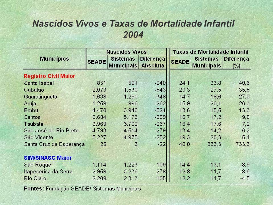 Nascidos Vivos e Taxas de Mortalidade Infantil 2004