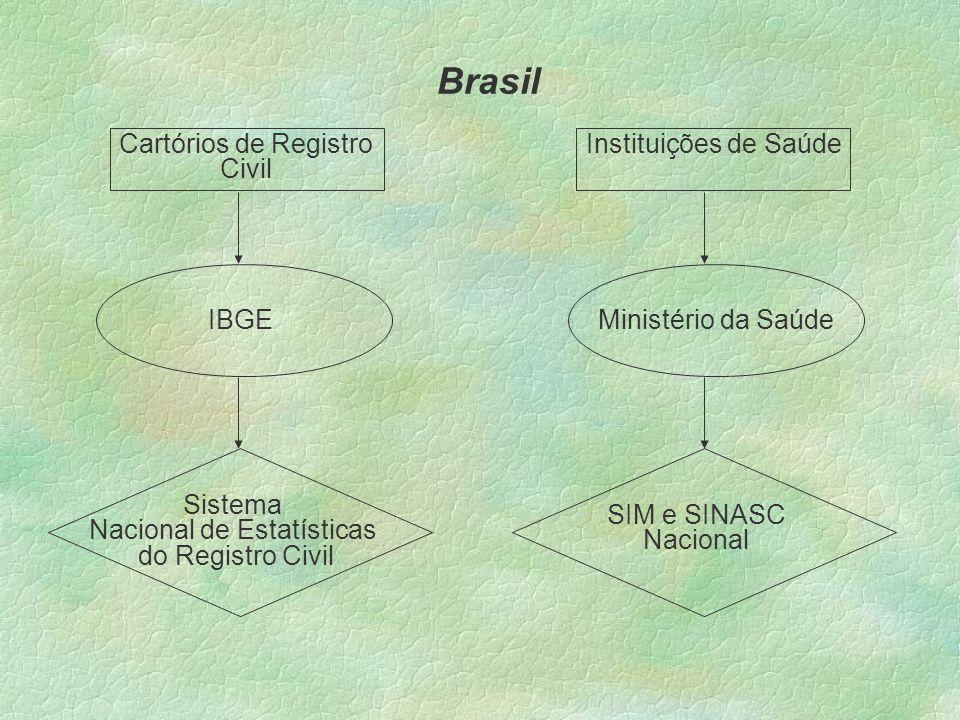 Cartórios de Registro Civil Sistema Nacional de Estatísticas do Registro Civil Instituições de Saúde Ministério da SaúdeIBGE SIM e SINASC Nacional Brasil
