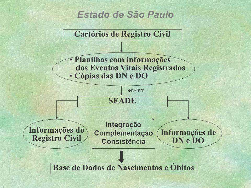Instituições de Saúde (hospitais, maternidades e entidades médicas ) Secretarias Municipais de Saúde SES – SP DN e DO (preenchidas) SEADE Base de dados Municipais produzem enviam Estado de São Paulo