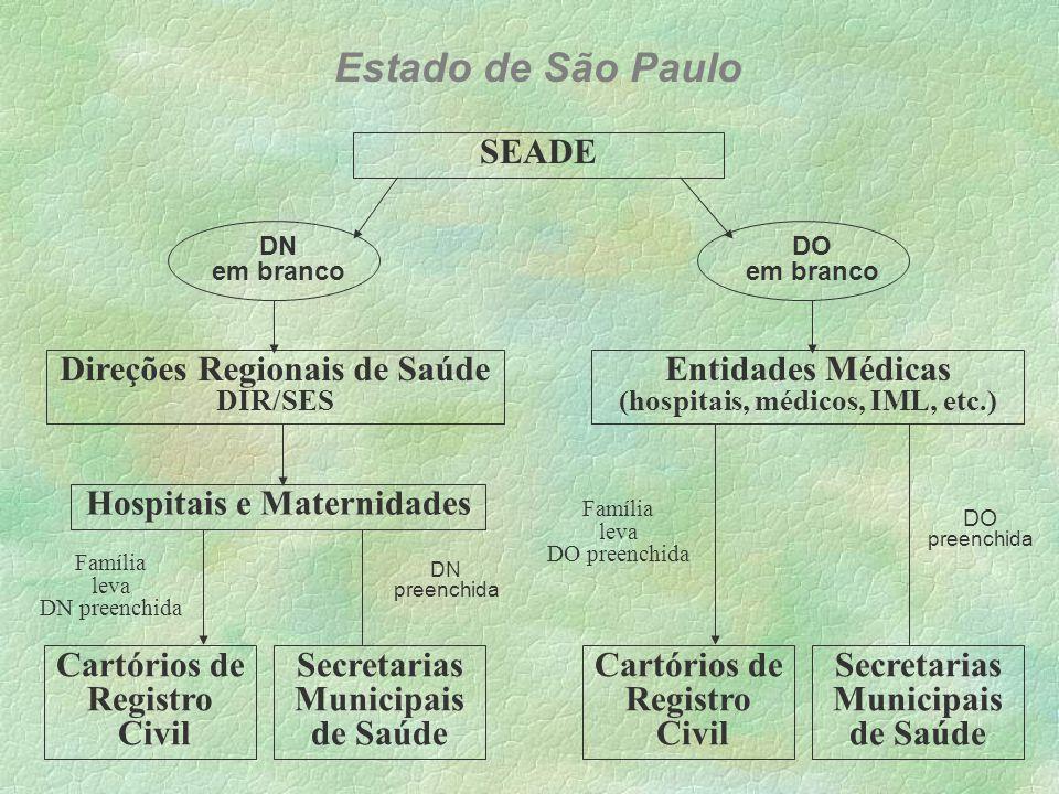 Desde o início, o SEADE esteve presente com a SES na implantação e no monitoramento dos sistemas municipais pesquisa piloto na DIR - 3 (Mogi das Cruzes) participação em diversos treinamentos avaliação e controle dos arquivos mensais municipais pesquisa de qualidade dos Sistemas Municipais Estado de São Paulo