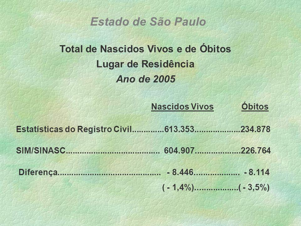 SIM/SINASC 8.882 6.636 605.287 Estatísticas do Registro Civil Vinculação das bases de dados das Estatísticas do Registro Civil e do SIM/SINASC 2005 Óbitos Gerais 9.120566 228.175 Estatísticas do Registro CivilSIM/SINASC Nascidos Vivos Estado de São Paulo
