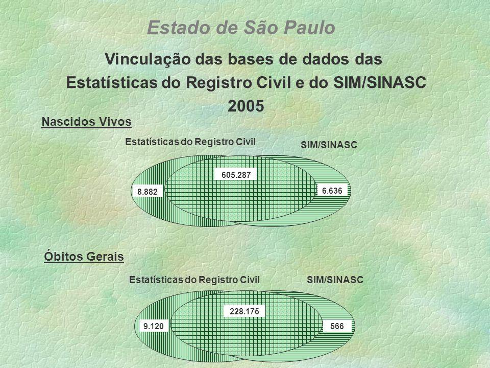 Diferença entre Estatísticas do Registro Civil e SINASC Nascidos Vivos por Residência - 2005 Registro Civil maior (417 casos) SINASC maior (185 casos) Registro Civil = SINASC (43 casos) Estado de São Paulo