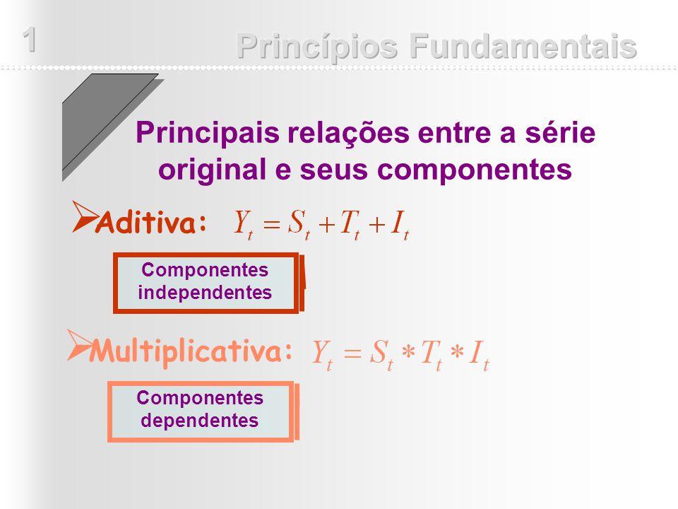 Aditiva: Principais relações entre a série original e seus componentes Multiplicativa: Componentes independentes Componentes dependentes