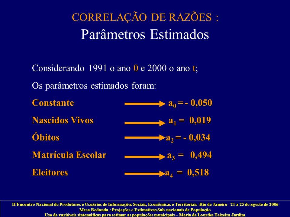 II Encontro Nacional de Produtores e Usuários de Informações Sociais, Econômicas e Territoriais -Rio de Janeiro - 21 a 25 de agosto de 2006 Mesa Redonda : Projeções e Estimativas Sub-nacionais de População Uso de variáveis sintomáticas para estimar as populações municipais – Maria de Lourdes Teixeira Jardim CORRELAÇÃO DE RAZÕES : Parâmetros Estimados 0t Considerando 1991 o ano 0 e 2000 o ano t; Os parâmetros estimados foram: Constante a 0 = - 0,050 Nascidos Vivos a 1 = 0,019 Óbitos a 2 = - 0,034 Matrícula Escolar a 3 = 0,494 Eleitores a 4 = 0,518
