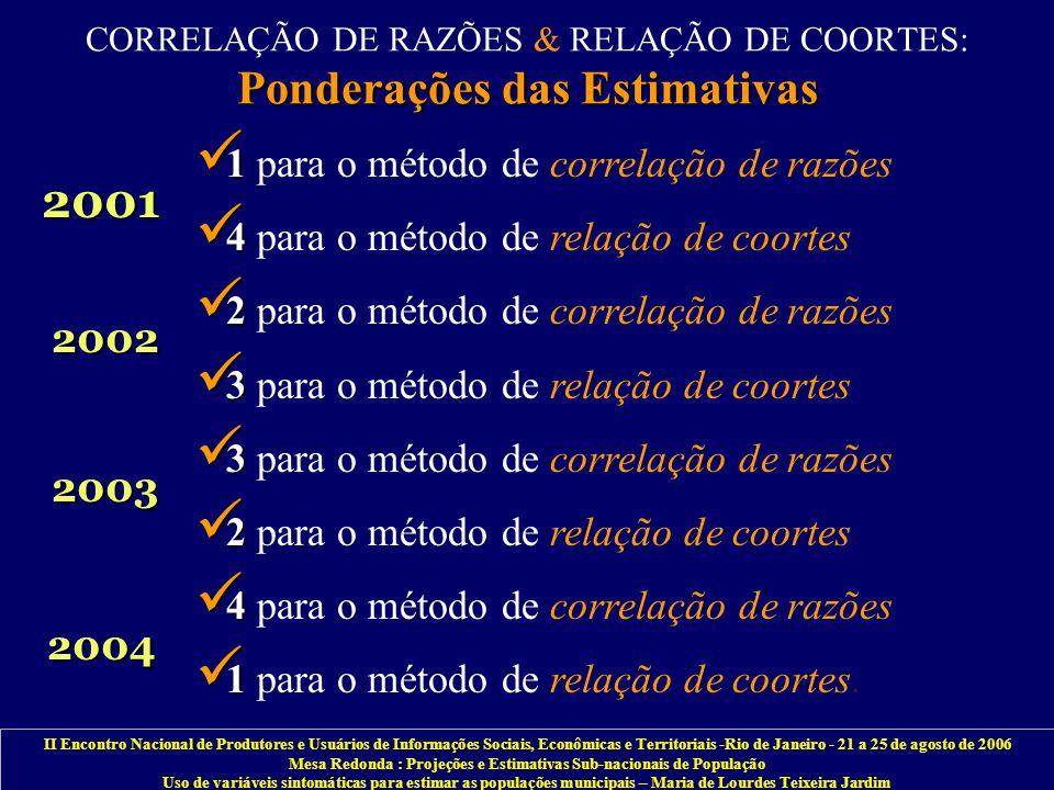 II Encontro Nacional de Produtores e Usuários de Informações Sociais, Econômicas e Territoriais -Rio de Janeiro - 21 a 25 de agosto de 2006 Mesa Redonda : Projeções e Estimativas Sub-nacionais de População Uso de variáveis sintomáticas para estimar as populações municipais – Maria de Lourdes Teixeira Jardim Ponderações das Estimativas CORRELAÇÃO DE RAZÕES & RELAÇÃO DE COORTES: Ponderações das Estimativas 1 1 para o método de correlação de razões 4 4 para o método de relação de coortes 2 2 para o método de correlação de razões 3 3 para o método de relação de coortes 3 3 para o método de correlação de razões 2 2 para o método de relação de coortes 4 4 para o método de correlação de razões 1 1 para o método de relação de coortes.