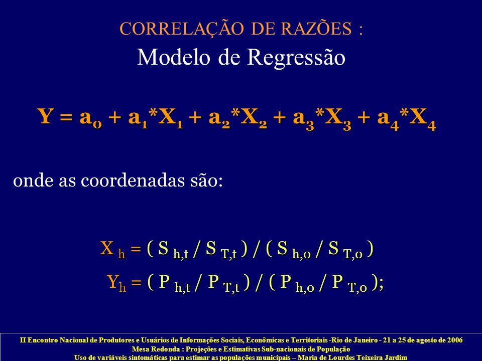 II Encontro Nacional de Produtores e Usuários de Informações Sociais, Econômicas e Territoriais -Rio de Janeiro - 21 a 25 de agosto de 2006 Mesa Redonda : Projeções e Estimativas Sub-nacionais de População Uso de variáveis sintomáticas para estimar as populações municipais – Maria de Lourdes Teixeira Jardim CORRELAÇÃO DE RAZÕES : Modelo de Regressão Y = a 0 + a 1 *X 1 + a 2 *X 2 + a 3 *X 3 + a 4 *X 4 onde as coordenadas são: X h = ( S h,t / S T,t ) / ( S h,0 / S T,0 ) Y h = ( P h,t / P T,t ) / ( P h,0 / P T,0 ); Y h = ( P h,t / P T,t ) / ( P h,0 / P T,0 );