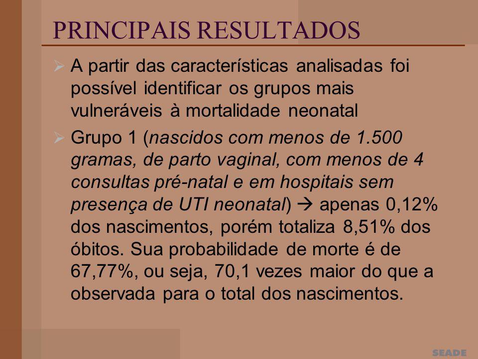 A partir das características analisadas foi possível identificar os grupos mais vulneráveis à mortalidade neonatal Grupo 1 (nascidos com menos de 1.500 gramas, de parto vaginal, com menos de 4 consultas pré-natal e em hospitais sem presença de UTI neonatal) apenas 0,12% dos nascimentos, porém totaliza 8,51% dos óbitos.