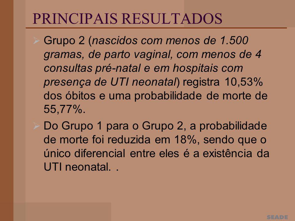 PRINCIPAIS RESULTADOS Grupo 2 (nascidos com menos de 1.500 gramas, de parto vaginal, com menos de 4 consultas pré-natal e em hospitais com presença de UTI neonatal) registra 10,53% dos óbitos e uma probabilidade de morte de 55,77%.