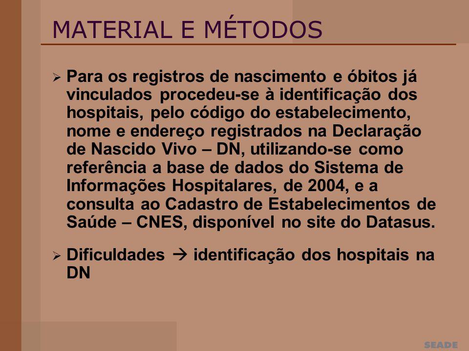 MATERIAL E MÉTODOS Para os registros de nascimento e óbitos já vinculados procedeu-se à identificação dos hospitais, pelo código do estabelecimento, nome e endereço registrados na Declaração de Nascido Vivo – DN, utilizando-se como referência a base de dados do Sistema de Informações Hospitalares, de 2004, e a consulta ao Cadastro de Estabelecimentos de Saúde – CNES, disponível no site do Datasus.