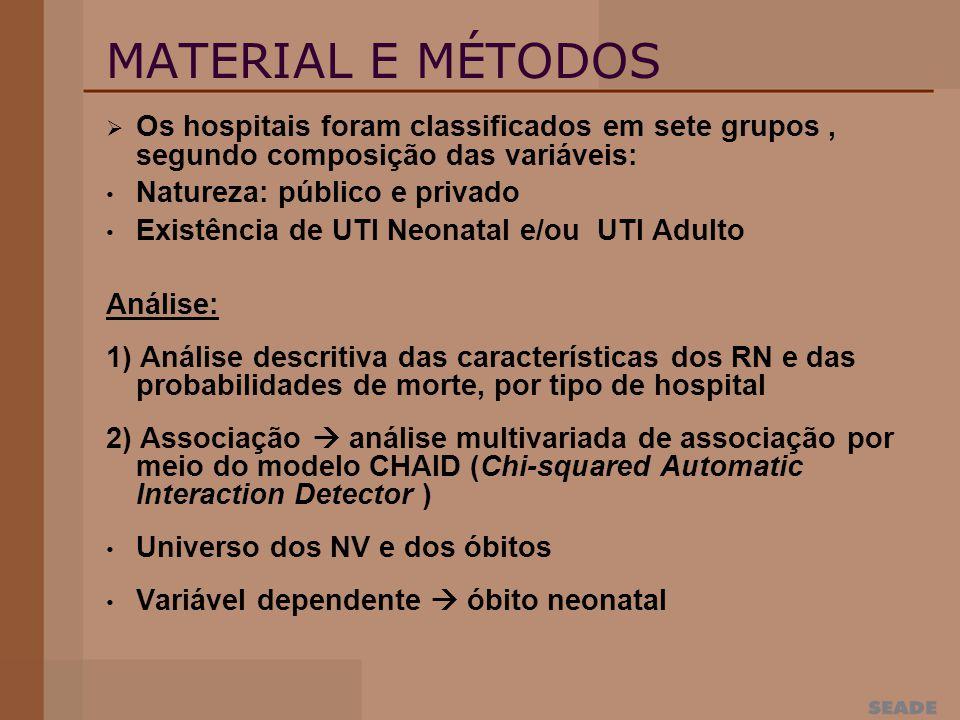 MATERIAL E MÉTODOS Os hospitais foram classificados em sete grupos, segundo composição das variáveis: Natureza: público e privado Existência de UTI Neonatal e/ou UTI Adulto Análise: 1) Análise descritiva das características dos RN e das probabilidades de morte, por tipo de hospital 2) Associação análise multivariada de associação por meio do modelo CHAID (Chi-squared Automatic Interaction Detector ) Universo dos NV e dos óbitos Variável dependente óbito neonatal