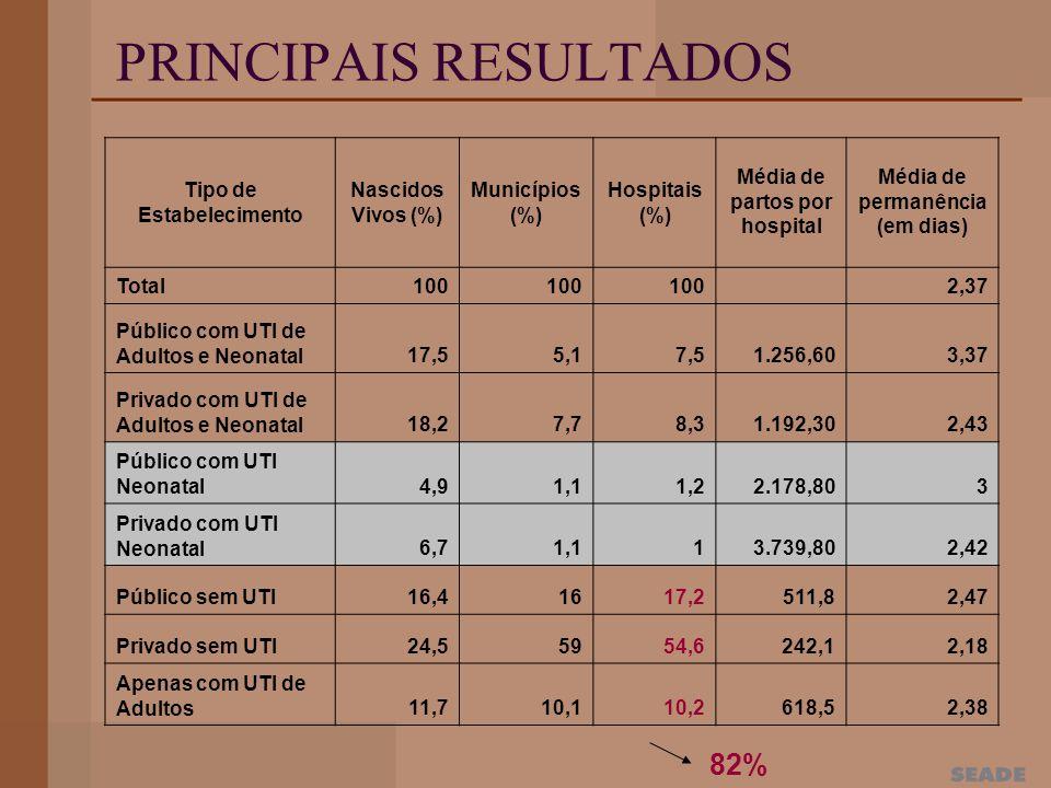 PRINCIPAIS RESULTADOS Tipo de Estabelecimento Nascidos Vivos (%) Municípios (%) Hospitais (%) Média de partos por hospital Média de permanência (em dias) Total100 2,37 Público com UTI de Adultos e Neonatal17,55,17,51.256,603,37 Privado com UTI de Adultos e Neonatal18,27,78,31.192,302,43 Público com UTI Neonatal4,91,11,22.178,803 Privado com UTI Neonatal6,71,113.739,802,42 Público sem UTI16,41617,2511,82,47 Privado sem UTI24,55954,6242,12,18 Apenas com UTI de Adultos11,710,110,2618,52,38 82%