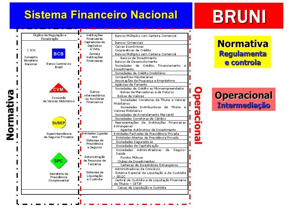 BRUNI Sistema Financeiro Nacional Normativa Operacional Normativa Regulamenta e controla OperacionalIntermediação