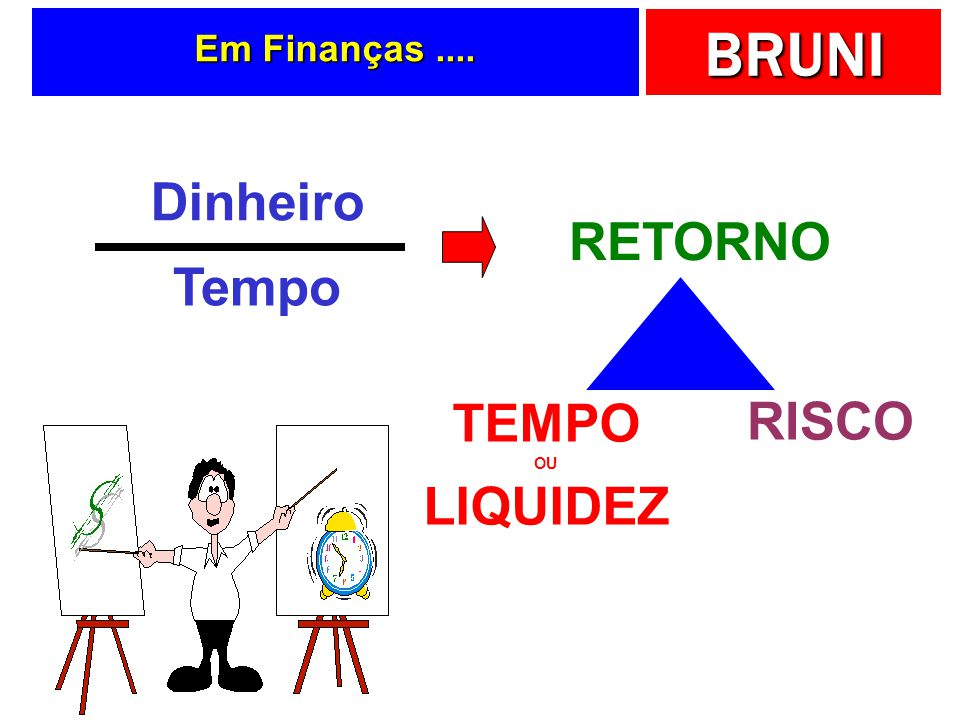 BRUNI Em Finanças.... Dinheiro Tempo RETORNO TEMPO OU LIQUIDEZ RISCO