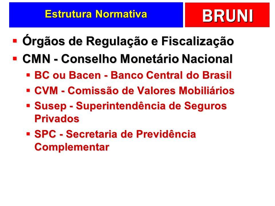 BRUNI Órgãos de Regulação e Fiscalização Órgãos de Regulação e Fiscalização CMN - Conselho Monetário Nacional CMN - Conselho Monetário Nacional BC ou