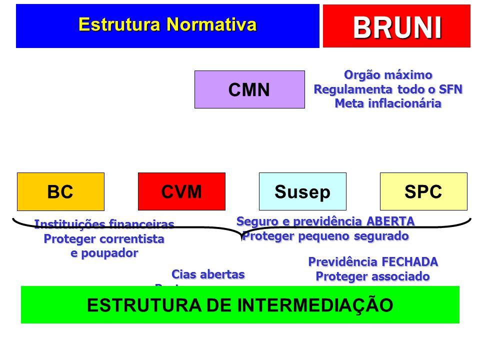 BRUNI Estrutura Normativa CMN BC CVMSusepSPC Orgão máximo Regulamenta todo o SFN Meta inflacionária Instituições financeiras Proteger correntista e po