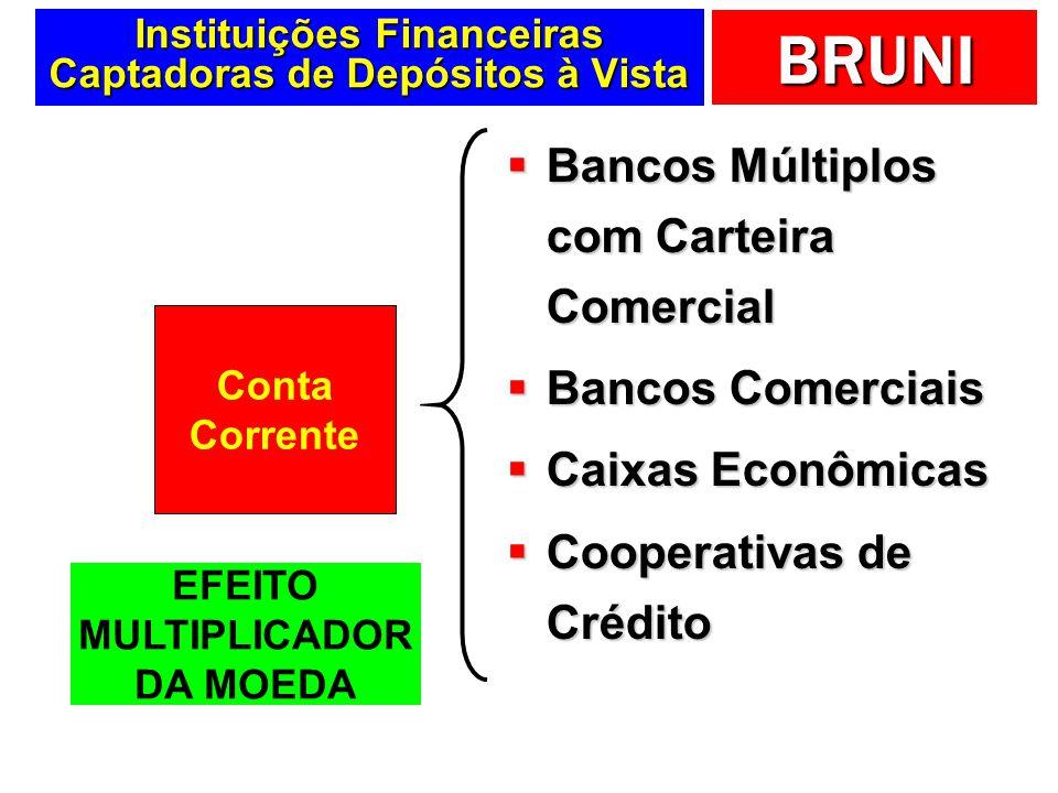 BRUNI Instituições Financeiras Captadoras de Depósitos à Vista Bancos Múltiplos com Carteira Comercial Bancos Múltiplos com Carteira Comercial Bancos
