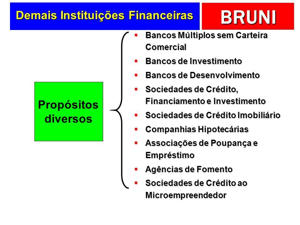 BRUNI Demais Instituições Financeiras Bancos Múltiplos sem Carteira Comercial Bancos Múltiplos sem Carteira Comercial Bancos de Investimento Bancos de