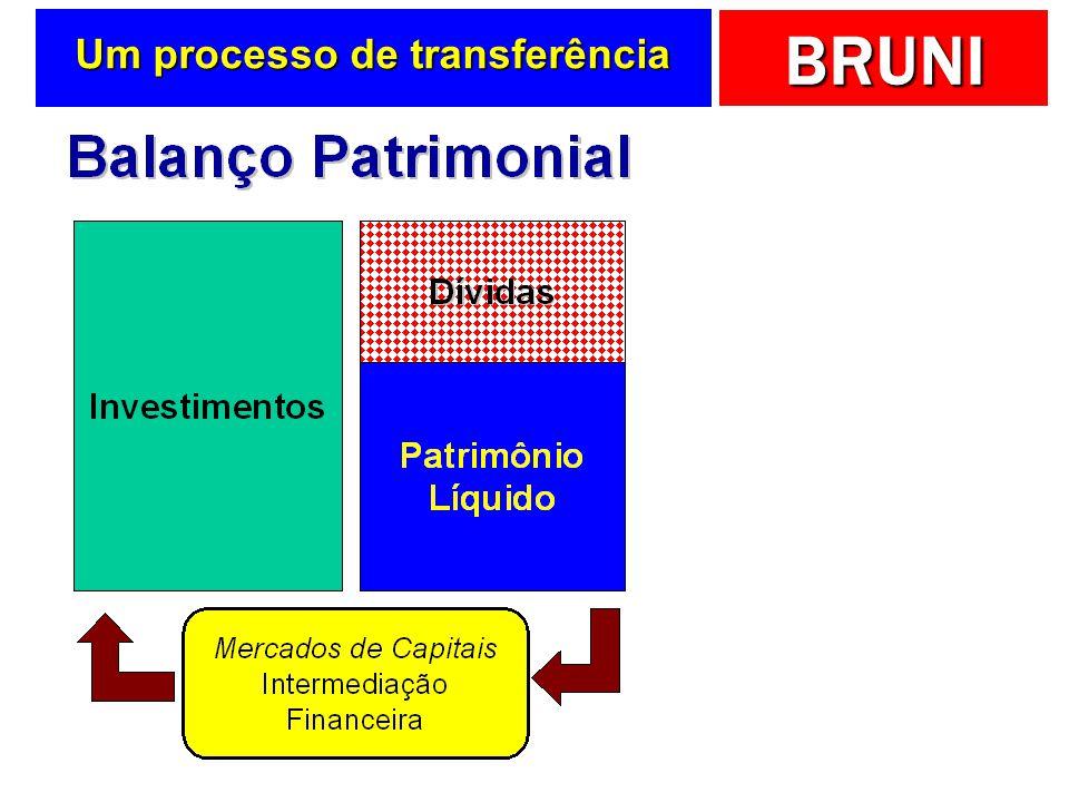 BRUNI Um processo de transferência