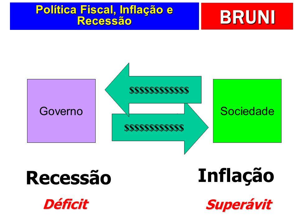 BRUNI Política Fiscal, Inflação e Recessão GovernoSociedade Tributos … Gastos … Recessão $$$$$$$$$$$$ Inflação $$$$$$$$$$$$ Superávit Déficit