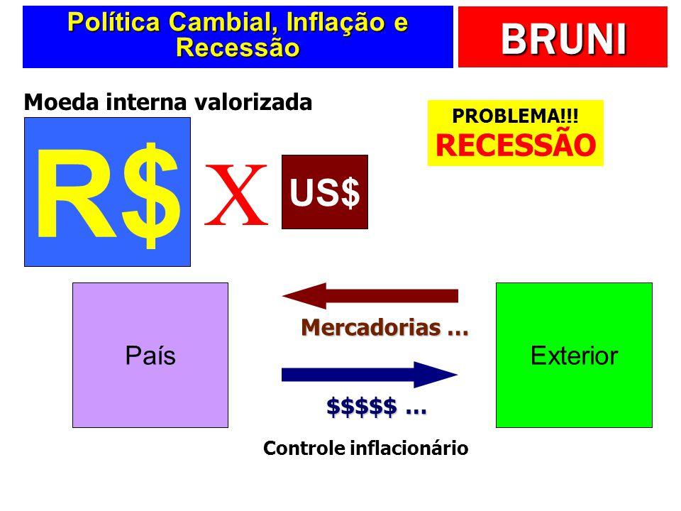 BRUNI Política Cambial, Inflação e Recessão R$ US$ X Moeda interna valorizada PaísExterior Mercadorias … $$$$$ … Controle inflacionário PROBLEMA!!! RE