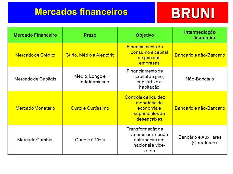 BRUNI Mercados financeiros Mercado FinanceiroPrazoObjetivo Intermediação financeira Mercado de CréditoCurto, Médio e Aleatório Financiamento do consum