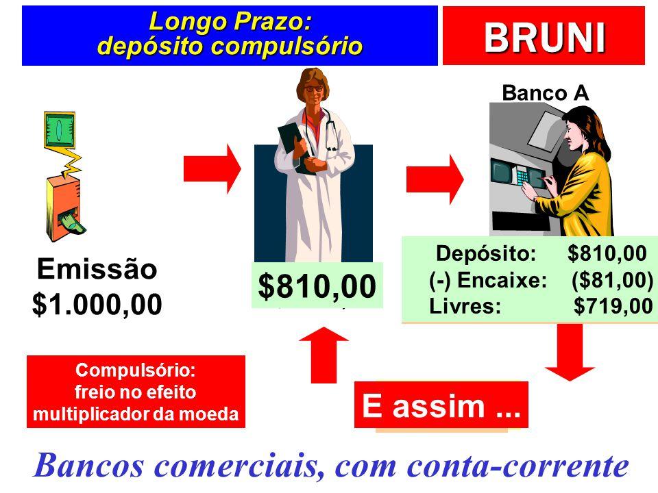 BRUNI Longo Prazo: depósito compulsório Emissão $1.000,00 Banco A Depósito: $1.000,00 (-) Encaixe: ($100,00) Livres: $900,00 $900,00 Depósito: $900,00