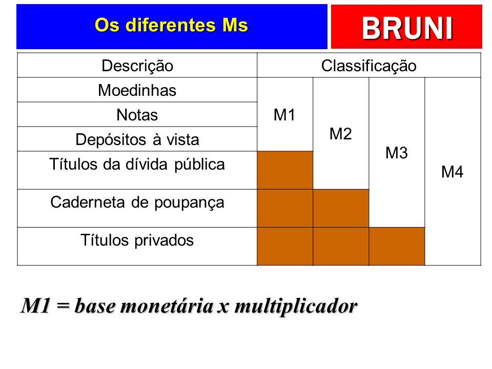 BRUNI Os diferentes Ms DescriçãoClassificação Moedinhas M1 M2 M3 M4 Notas Depósitos à vista Títulos da dívida pública Caderneta de poupança Títulos pr