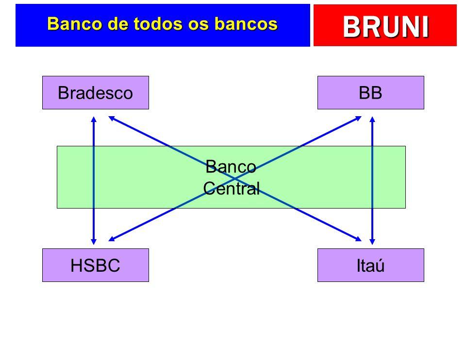 BRUNI Banco de todos os bancos BradescoBB HSBCItaú Banco Central