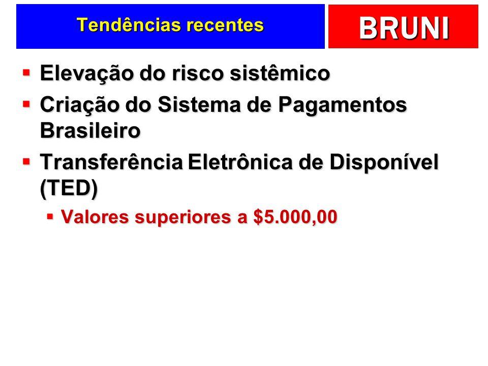 BRUNI Tendências recentes Elevação do risco sistêmico Elevação do risco sistêmico Criação do Sistema de Pagamentos Brasileiro Criação do Sistema de Pa