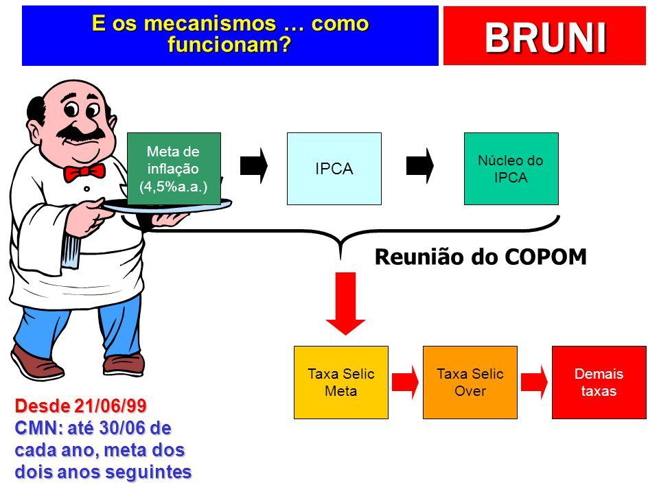 BRUNI E os mecanismos … como funcionam? Meta de inflação (4,5%a.a.) IPCA Taxa Selic Meta Taxa Selic Over Demais taxas Núcleo do IPCA Reunião do COPOM