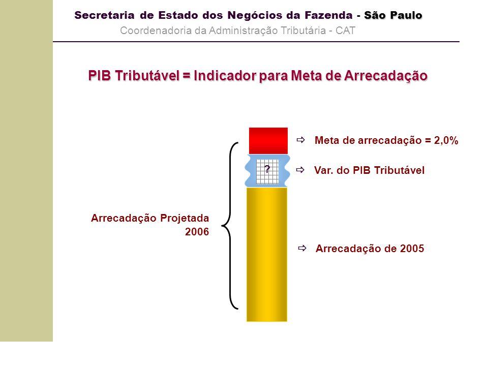 São Paulo Secretaria de Estado dos Negócios da Fazenda - São Paulo Coordenadoria da Administração Tributária - CAT Arrecadação de 2005 Arrecadação Pro