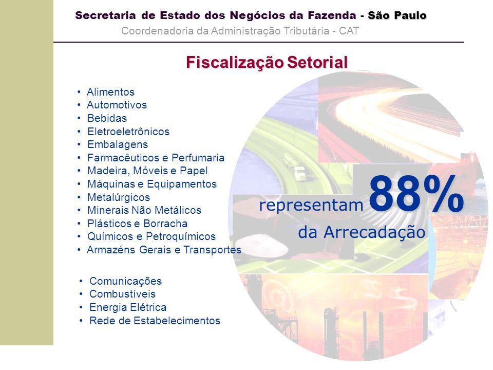 São Paulo Secretaria de Estado dos Negócios da Fazenda - São Paulo Coordenadoria da Administração Tributária - CAT Grupo de Conjuntura Painéis de Acompanhamento Ação Fiscal Setoriais Informações Externas Atividade (PIM / PMC / ANP) Preços (IPA-Setoriais / IGP / IPCA) Informações Externas Atividade (PIM / PMC / ANP) Preços (IPA-Setoriais / IGP / IPCA) Informações Internas Arrecadação Faturamento Importação e Exportação Informações Internas Arrecadação Faturamento Importação e Exportação Política Tributária