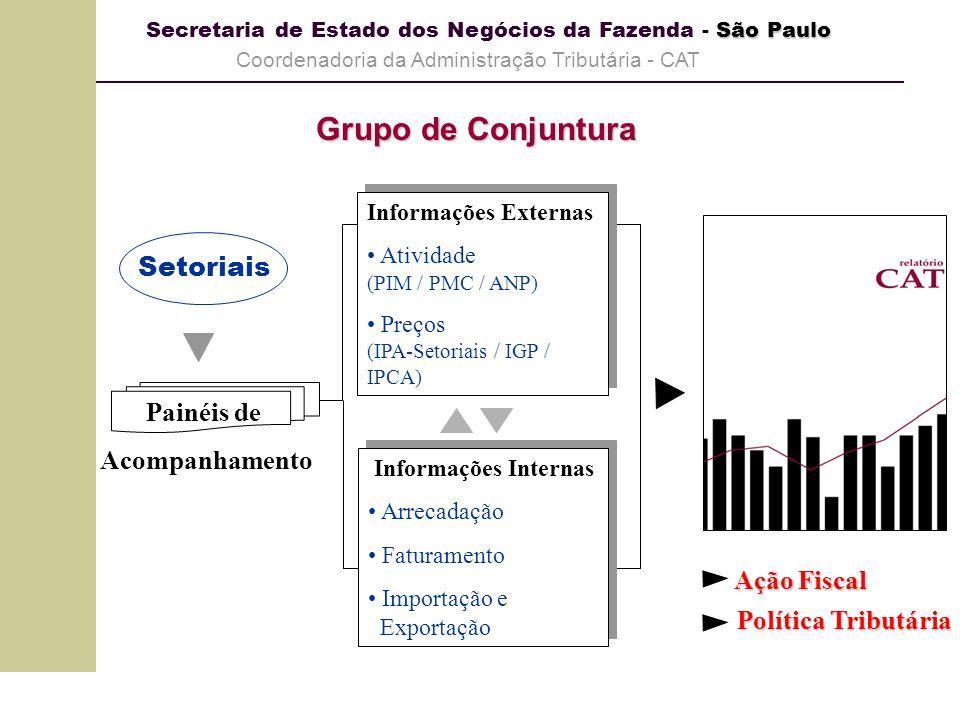 São Paulo Secretaria de Estado dos Negócios da Fazenda - São Paulo Coordenadoria da Administração Tributária - CAT Grupo de Conjuntura Painéis de Acom