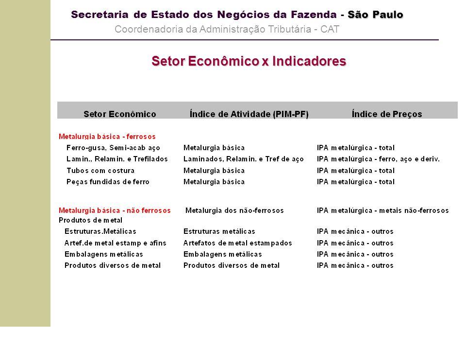 São Paulo Secretaria de Estado dos Negócios da Fazenda - São Paulo Coordenadoria da Administração Tributária - CAT Setor Econômico x Indicadores