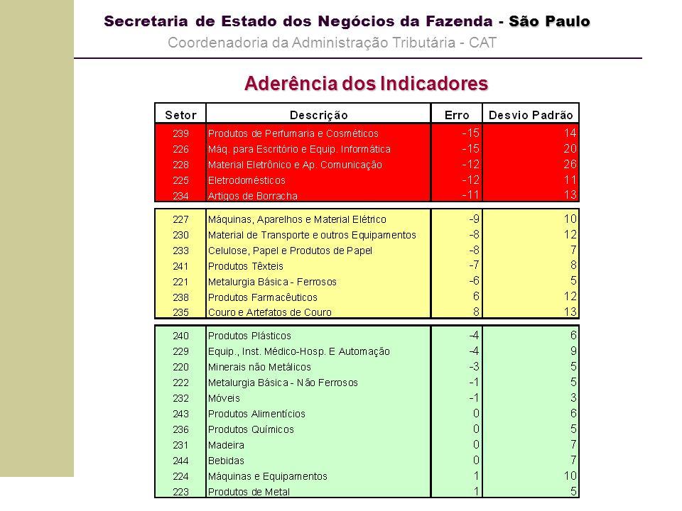 São Paulo Secretaria de Estado dos Negócios da Fazenda - São Paulo Coordenadoria da Administração Tributária - CAT Evolução das Vendas Reais e Atividade Física Setor Produtos Químicos