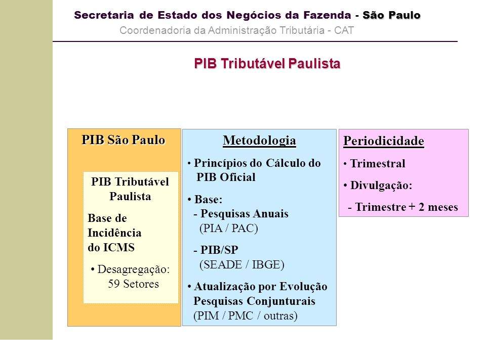 São Paulo Secretaria de Estado dos Negócios da Fazenda - São Paulo Coordenadoria da Administração Tributária - CAT PIB Tributável Paulista PIB São Pau