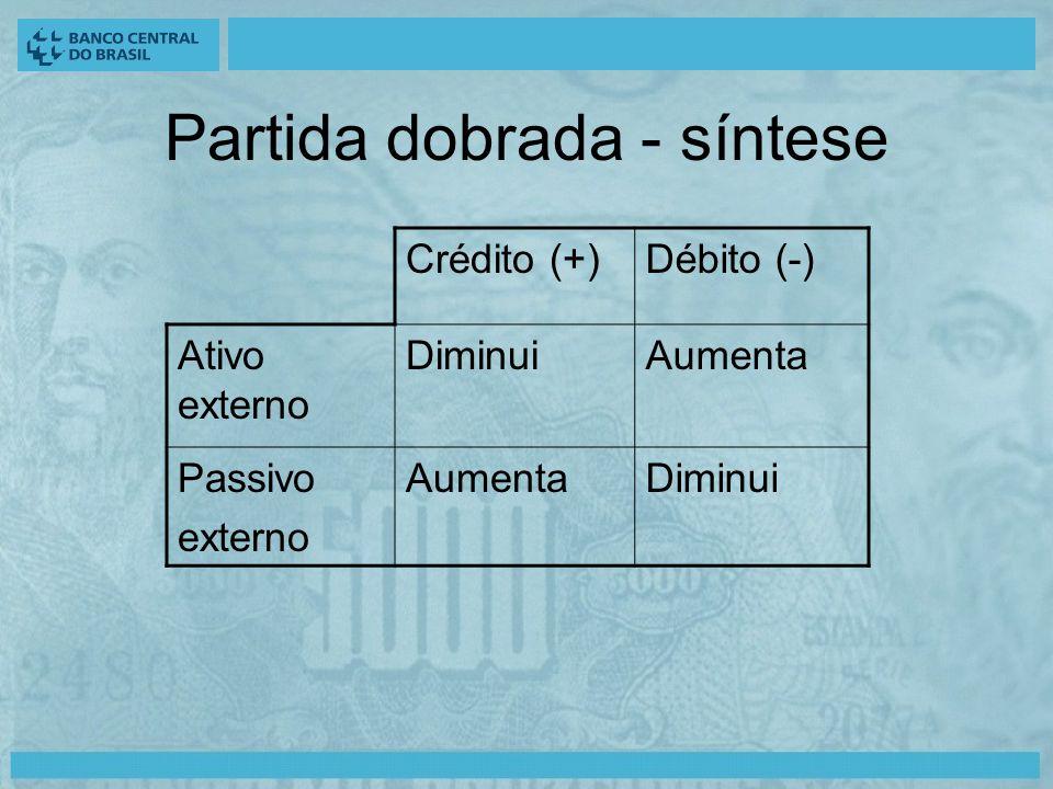 Crédito (+)Débito (-) Ativo externo DiminuiAumenta Passivo externo AumentaDiminui Partida dobrada - síntese