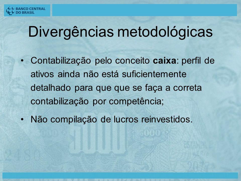 Divergências metodológicas Contabilização pelo conceito caixa: perfil de ativos ainda não está suficientemente detalhado para que que se faça a correta contabilização por competência; Não compilação de lucros reinvestidos.