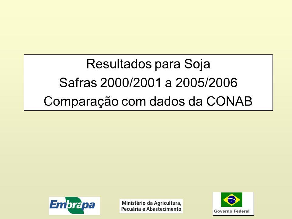 Resultados para Soja Safras 2000/2001 a 2005/2006 Comparação com dados da CONAB