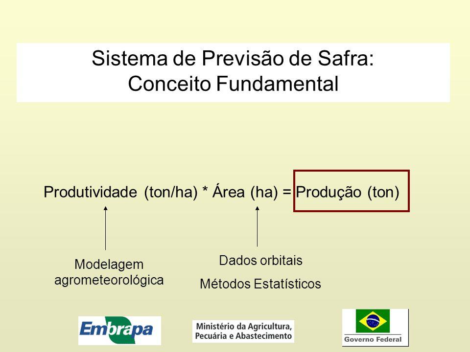 Sistema de Previsão de Safra: Conceito Fundamental Produtividade (ton/ha) * Área (ha) = Produção (ton) Modelagem agrometeorológica Dados orbitais Méto