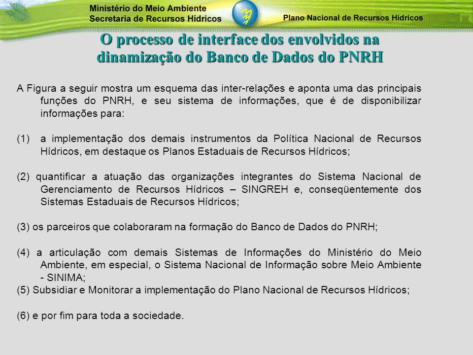 O processo de interface dos envolvidos na dinamização do Banco de Dados do PNRH A Figura a seguir mostra um esquema das inter-relações e aponta uma da